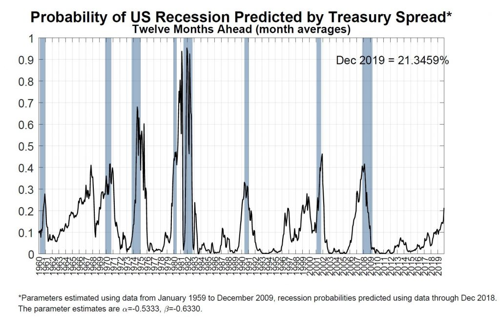 Predikcia recesie o 12 mesiacov (09.01.2019)