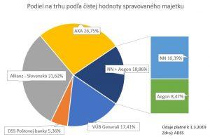 Podiel DSS na trhu podľa čistej hodnoty spravovaného majetku